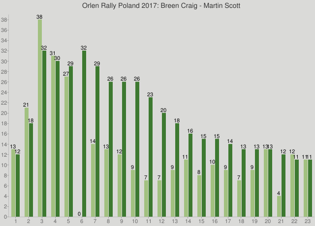 Orlen Rally Poland 2017: Breen Craig - Martin Scott
